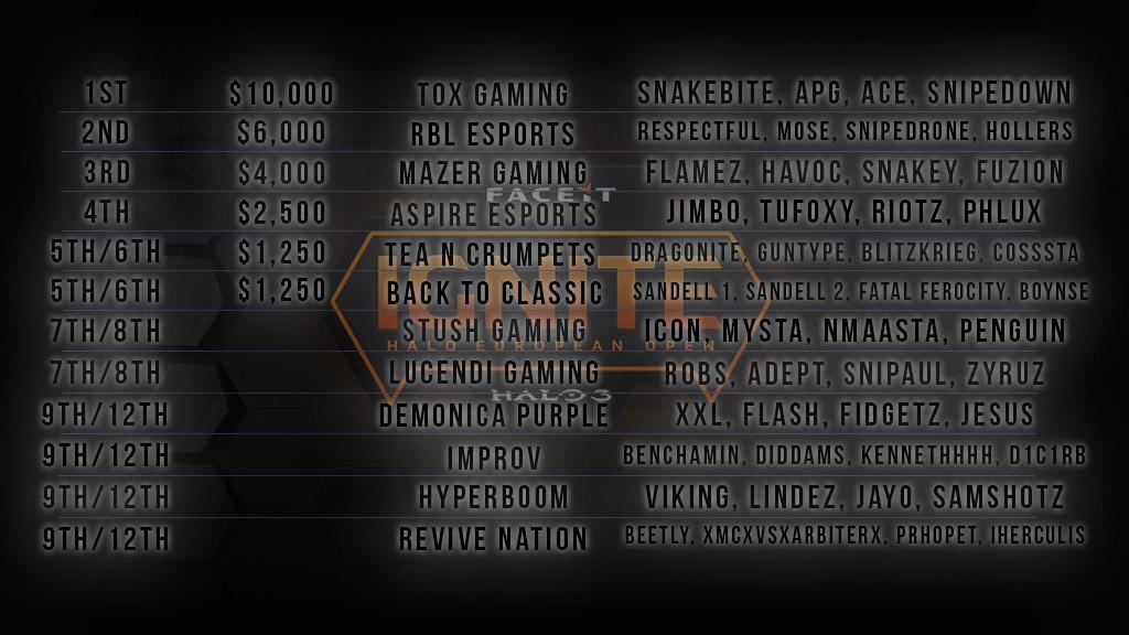 FACEIT Ignite Halo 3 4v4 Results – Noob Combo