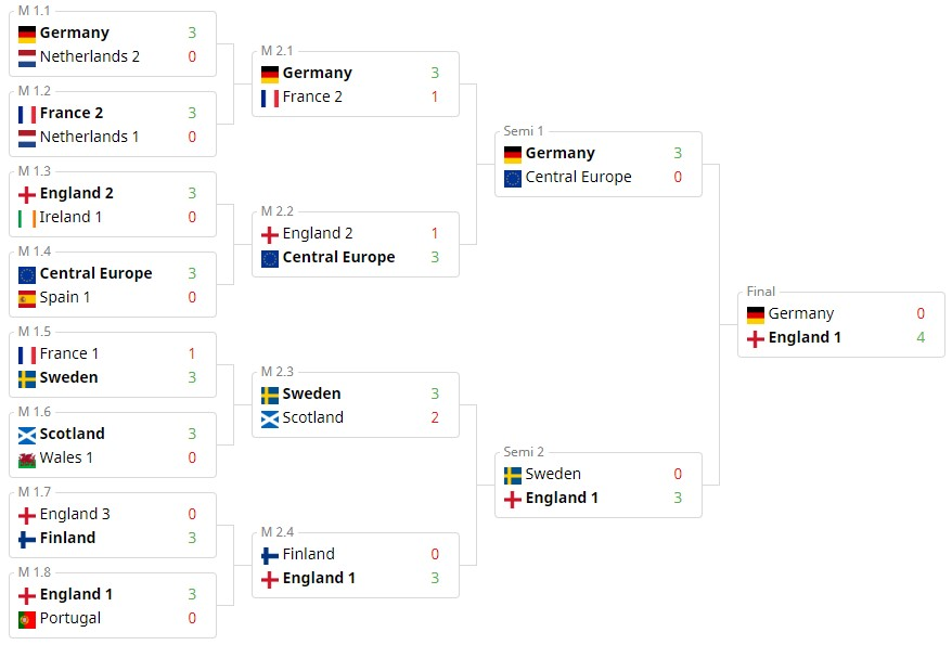 europa halo european nations cup results 7 26 2020 noob combo europa halo european nations cup